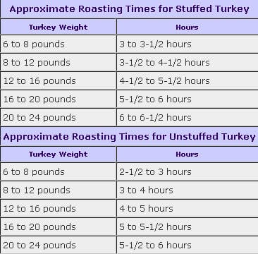 turn pictures turkey roasting times pictures
