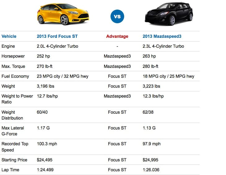 2013 Ford Focus ST vs Mazdaspeed3 specs