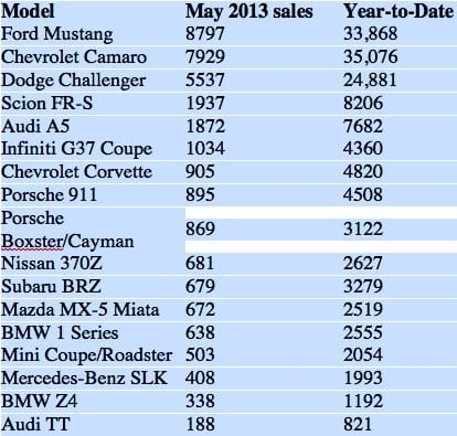 2014 Chevrolet Camaro upsets recent model sales 2