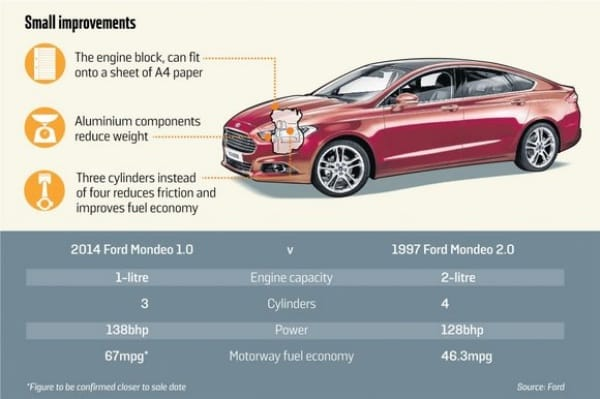 2014 Ford Mondeo 1.0 vs. 2.0 litre model