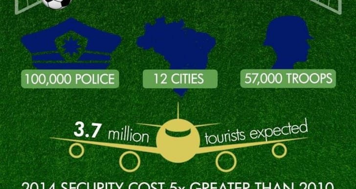 2014 World Cup infographic highlights security