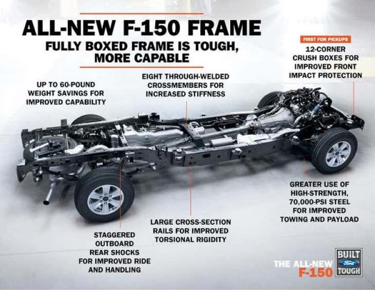 2015 Ford F-150 sales