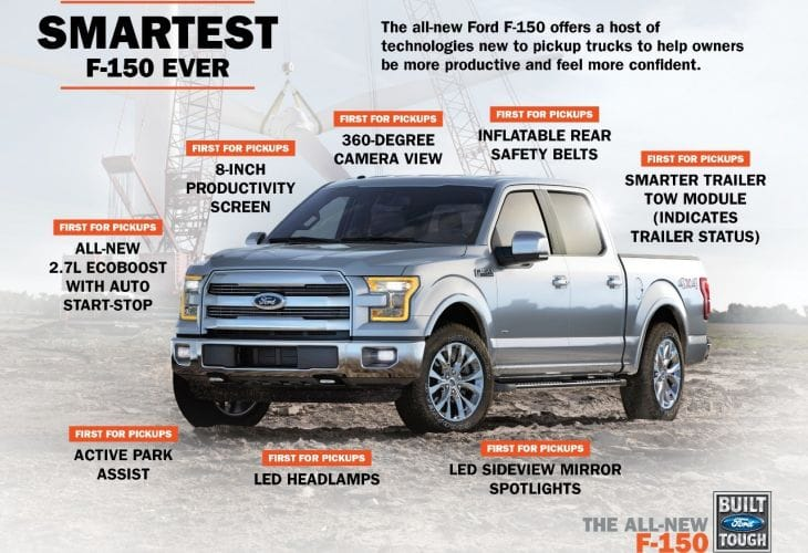 2015 Ford F-150 small price increase for aluminum