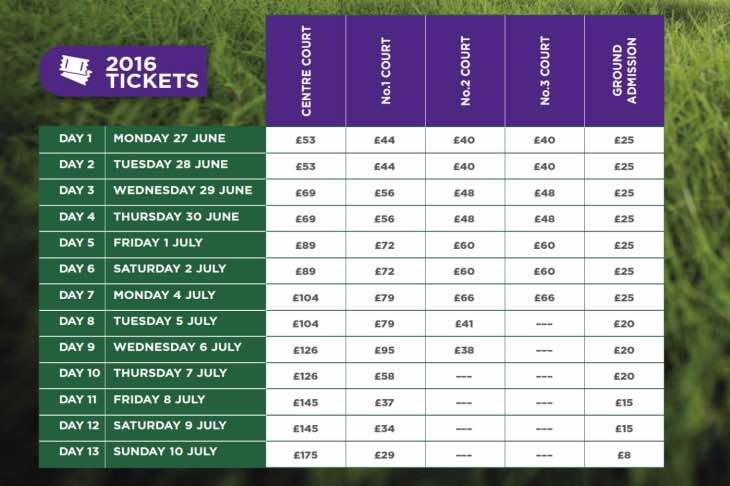 2016 Wimbledon ticket prices