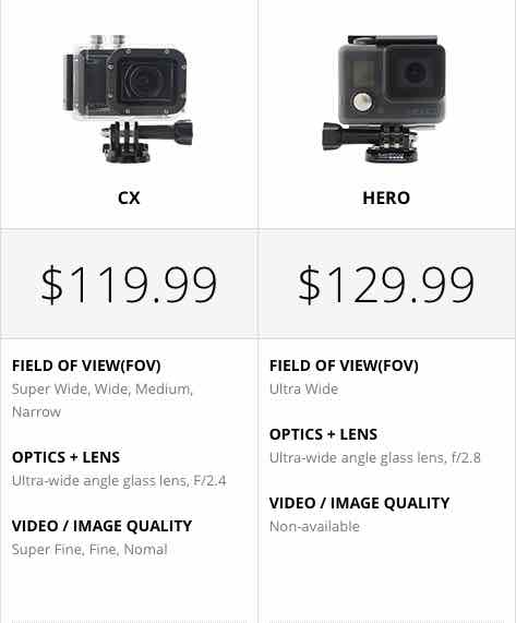 Activeon CX HD Action Camera Vs GoPro Hero