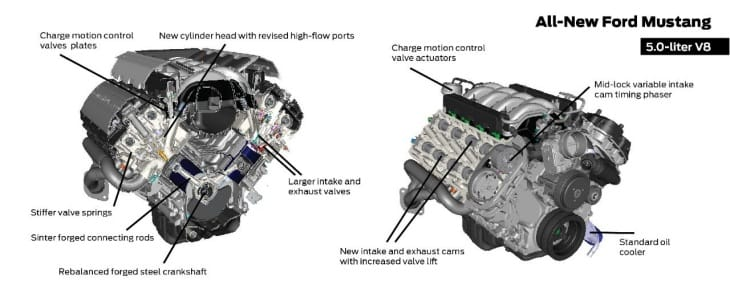 Alternative 2015 Ford Mustang engine options