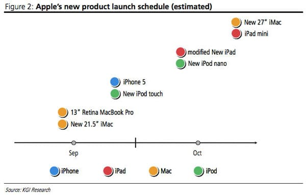iMac 2012 launch needs visibility | Product Reviews Net