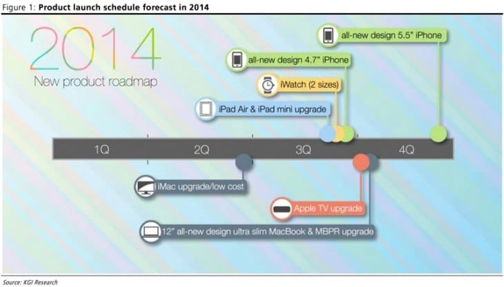 Apple 2014 roadmap