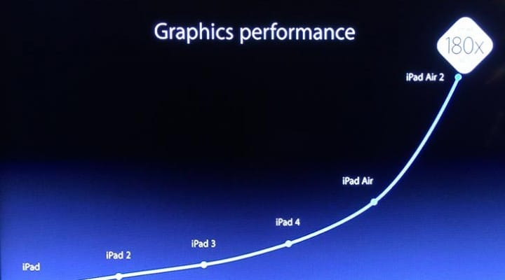 Apple A8X official specs in iPad Air 2