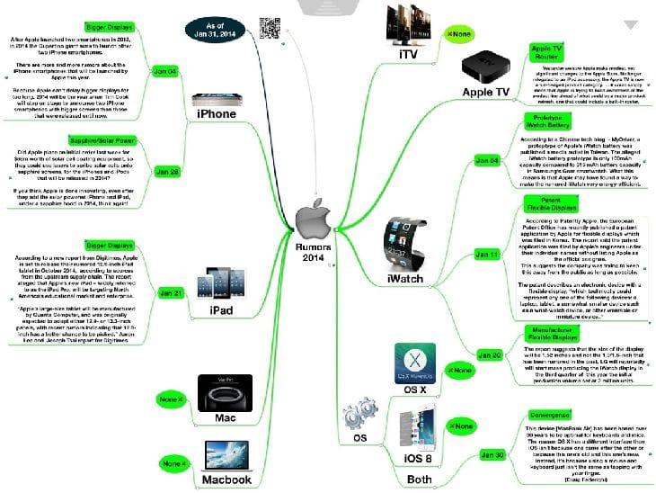 Apple-Info-Chart
