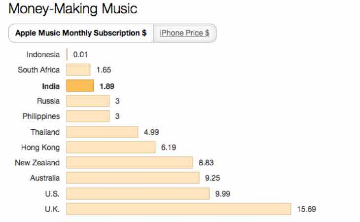 Apple Music price comparison