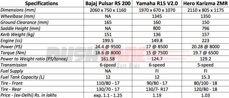 Bajaj Pulsar 200 RS specs compared