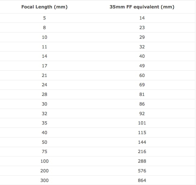 An informative table comparing focal lengths to full-frame 35mm equivalents: