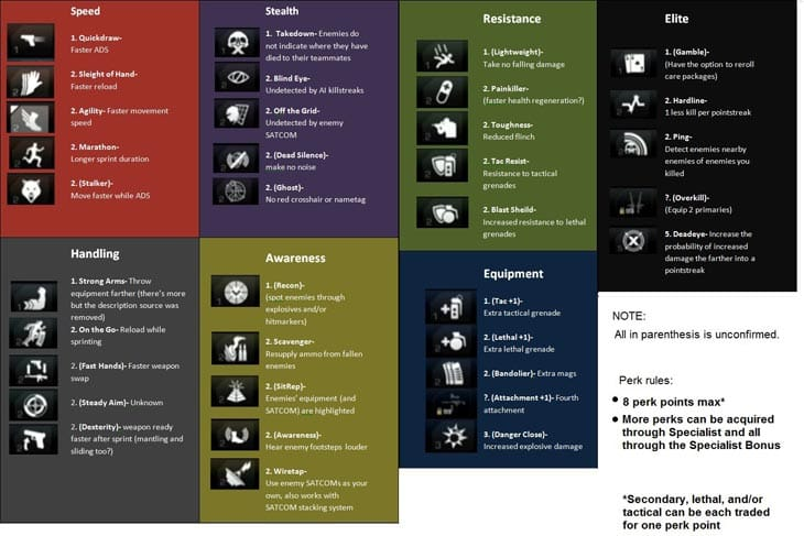 COD-Ghosts-Perks-list