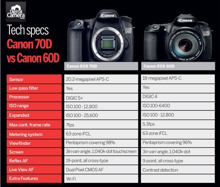 Canon 70D sample review images released 7