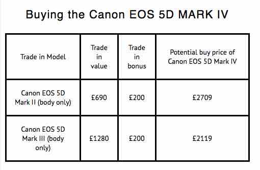 Canon EOS 5D Mark IV trade-in options