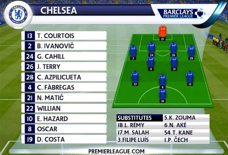 Chelsea-fc-prediction-in-fifa-15