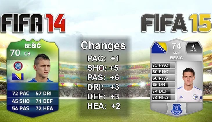 Everton-Muhamed-Besic-in-FIFA-15