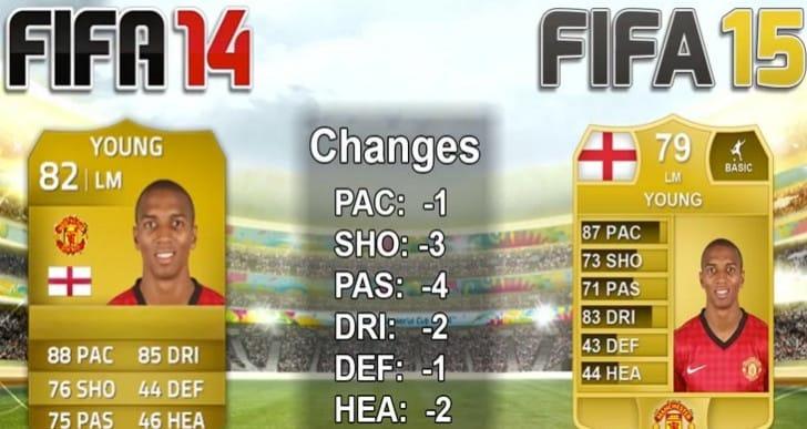 FIFA 15 downgrades with Torres, Soldado and Fellaini
