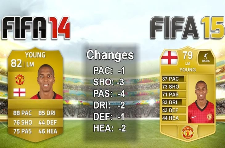 FIFA-15-downgrades-young