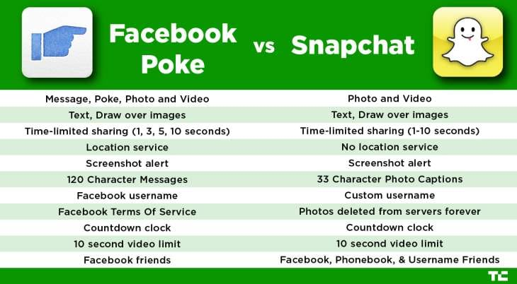 Facebook Poke Vs Snapchat