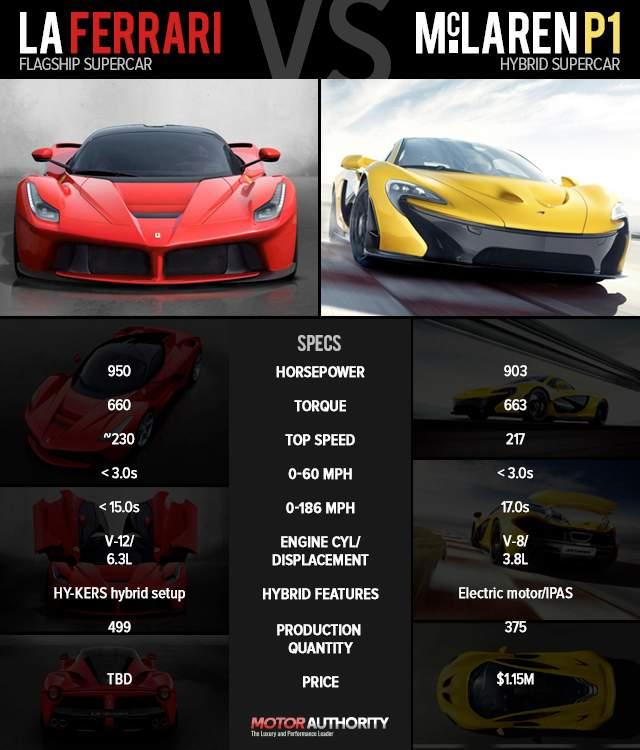 Ferrari LaFerrari vs. McLaren P1 tech specs