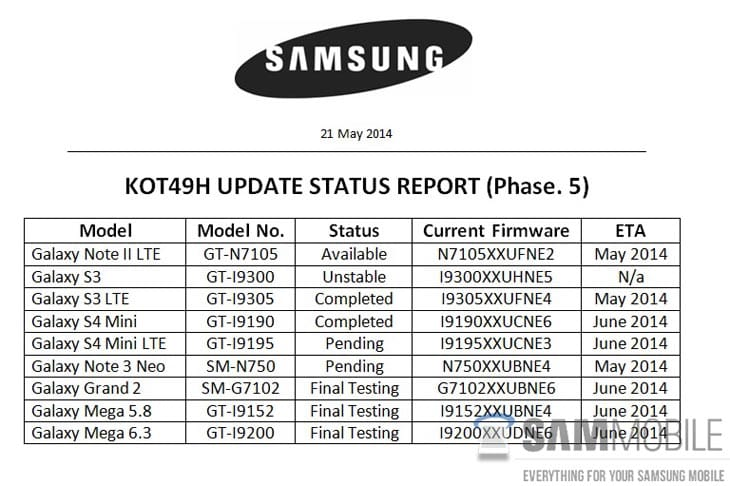 Galaxy-S3-Android-442-update-doc