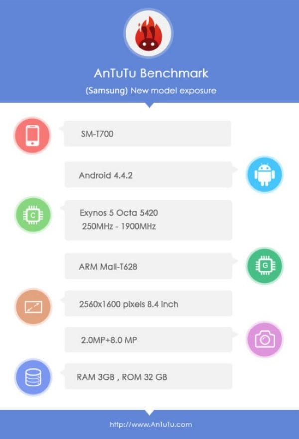 Galaxy Tab S 8.4 performance