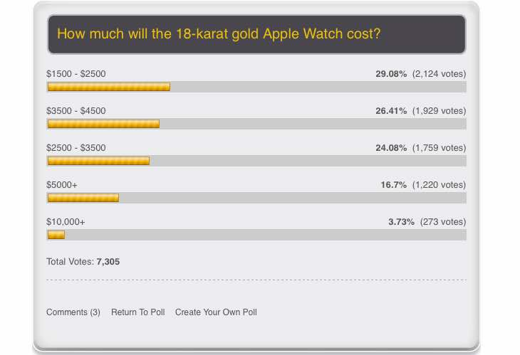 Gold Apple Watch Edition price