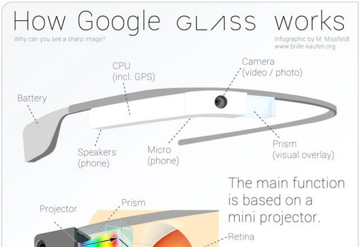 Google Glass Infographic dissects the technology