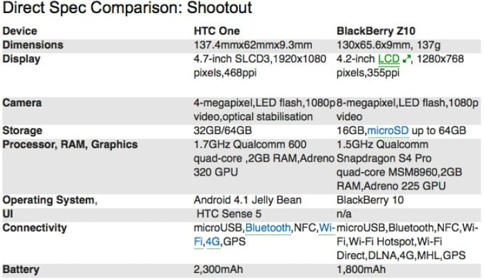 HTC One specs compared to BlackBerry Z10