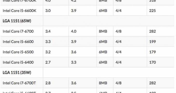 Intel Skylake Core i7-6700K, i5-6600K overclocking easiness