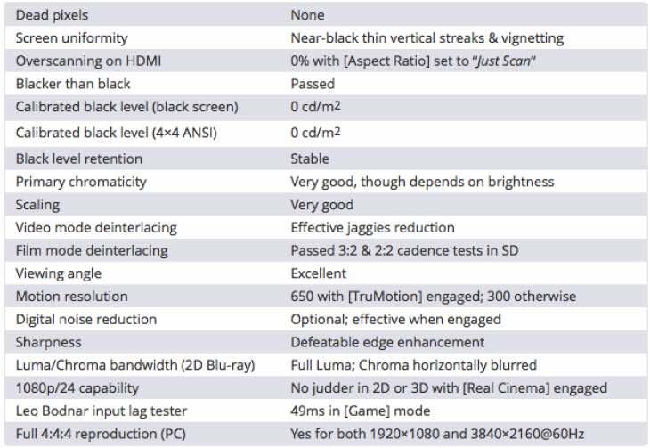 LG 55EG960V TV benchmark tests