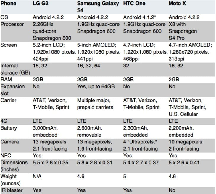 LG G2 specs vs. Galaxy S4, HTC One and Moto X 2