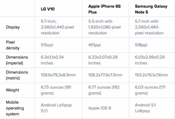 LG V10 Vs Galaxy Note 5, iPhone 6S Plus