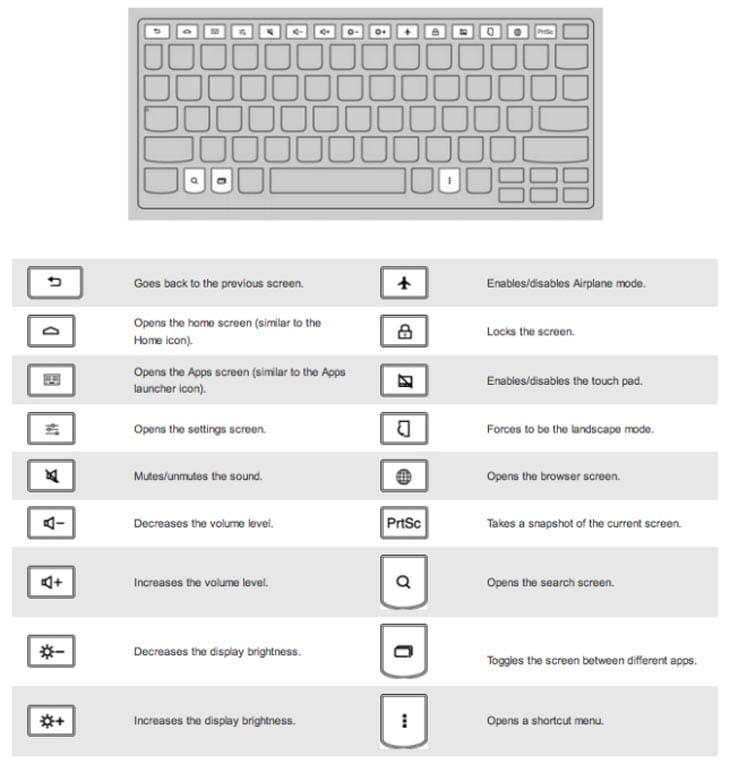 Lenovo-IdeaPad-A10-user-manual-keys