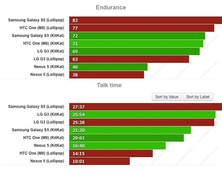 Lollipop-vs-KitKat-for-performance