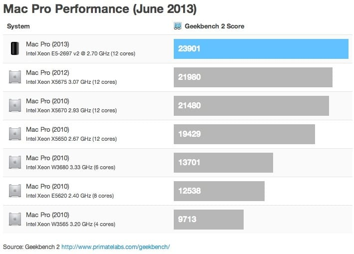 Mac Pro 2013 vs. previous models in performance benchmarks 2