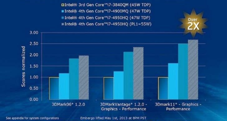 MacBook Pro with improved Haswell doubles graphics performance