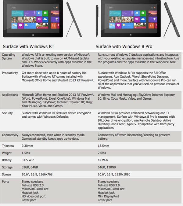 Microsoft Surface RT vs  Surface Pro, differences explained