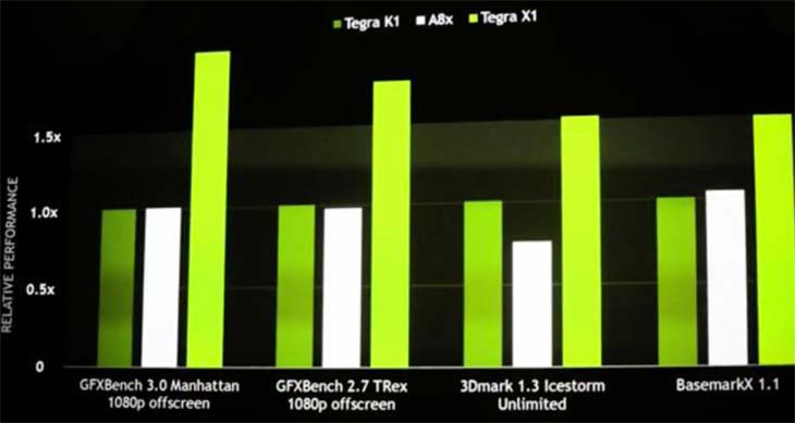 NVIDIA-Tegra-X1-vs-Apple-A8x