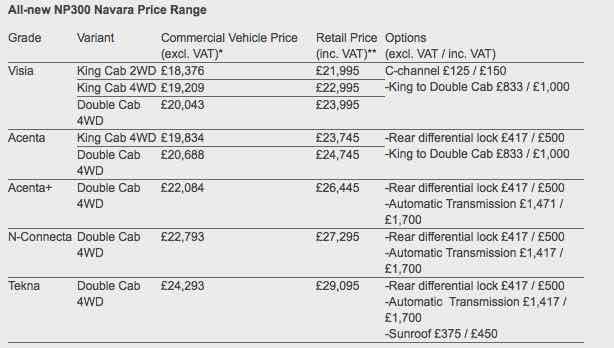 Nissan NP300 Navara price range