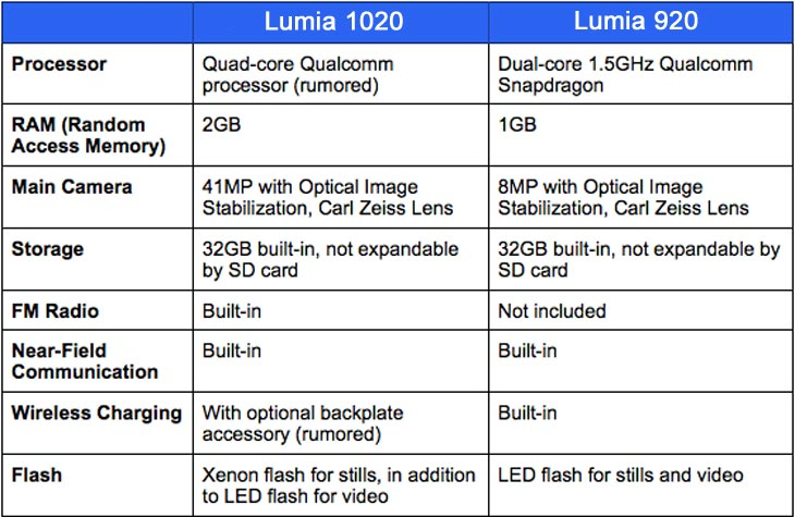 Nokia-Lumia-1020-vs-920-specs