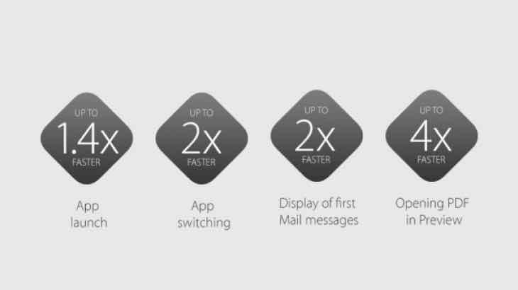 OS X 10.11 El Capitan Mac compatibility