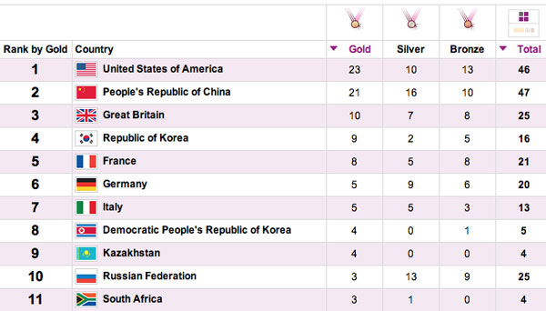 Olympic medal count for 2012 on iPhone