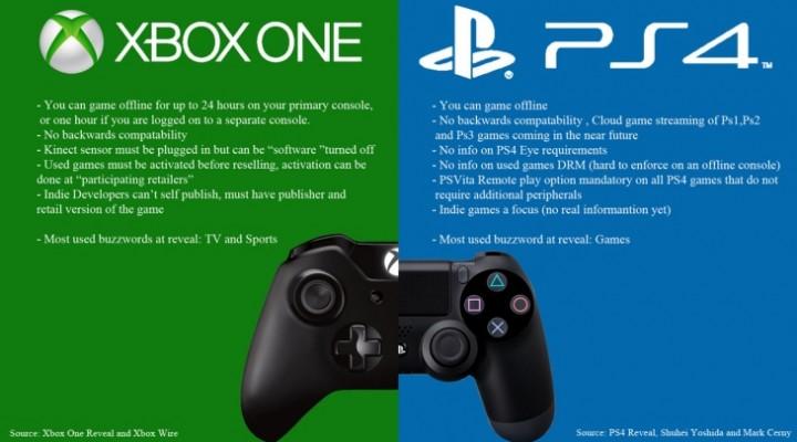 PS4 Vs. Xbox One review lacks depth, won't influence decision