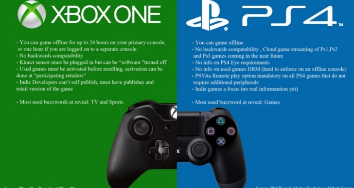 PS4 Vs. Xbox One review lacks depth, won't influence decision