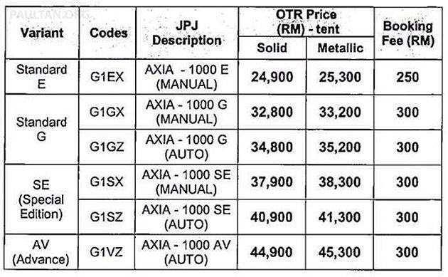 Perodua Axia price guide