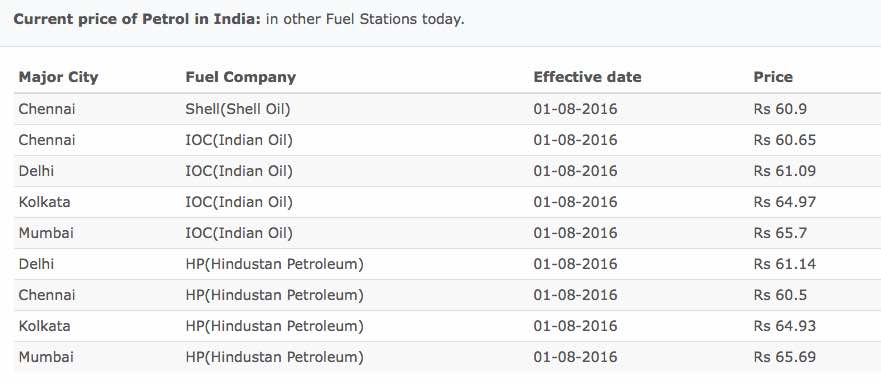 Petrol price today, August 1