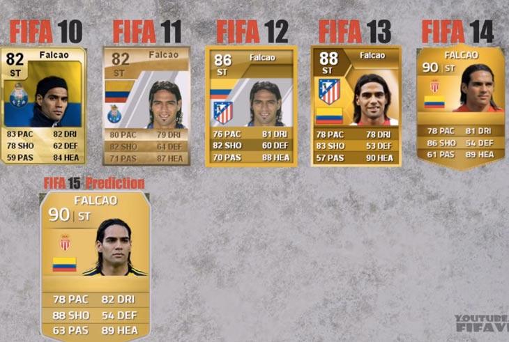 Radamel-Falcao-FIFA-15-ratings